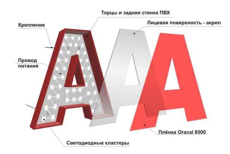Изготовление объемных букв Москва. Объемные буквы купить цена от 40 руб/см гарантия 5 лет